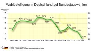 Wahlbeteiligung-Bundestagswahlen