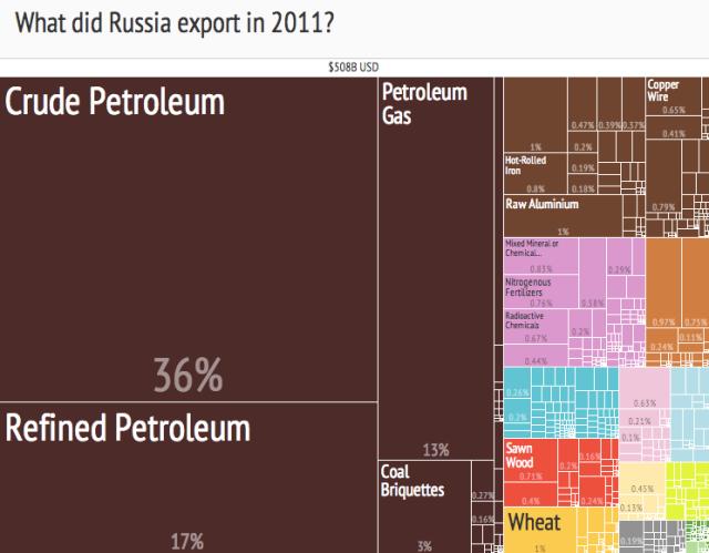 Russian_Export_Treemap_(2011)