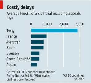 Italy civil trials